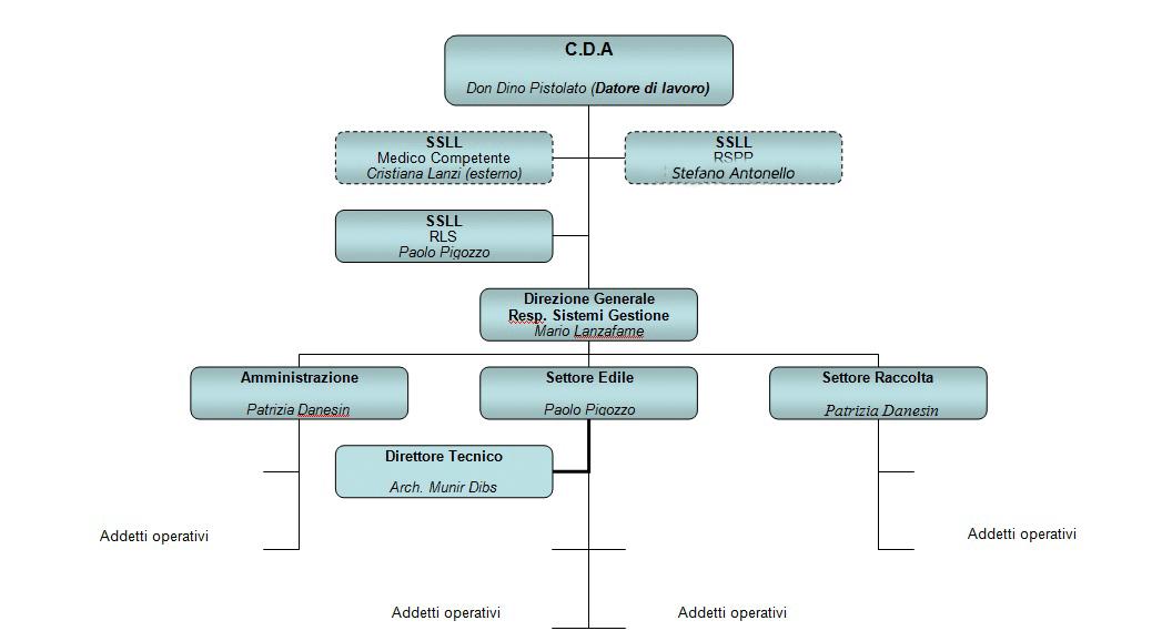 Organigramma COOP Mace